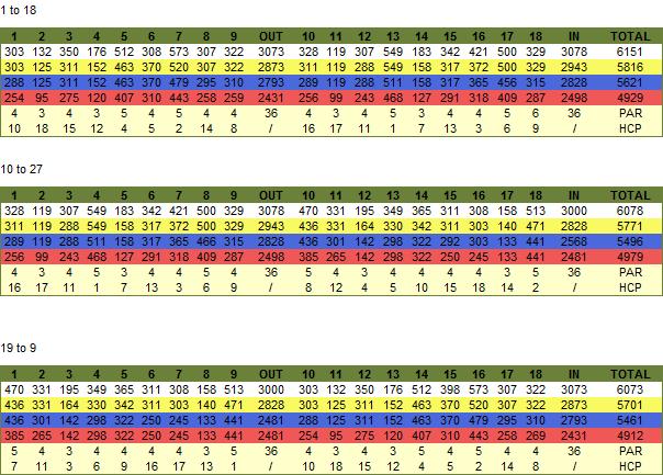Lauro Golf Score Card